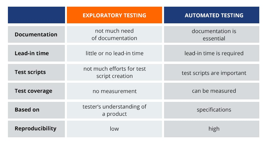exploratory vs  automated testing
