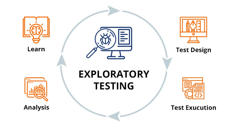 process of exploratory testing