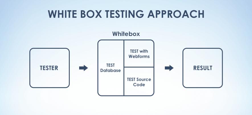 White box approach