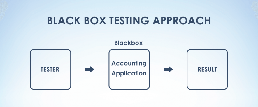 Brilliant How White Black Gray Box Testing Differ Blog Qatestlab Wiring Cloud Funidienstapotheekhoekschewaardnl