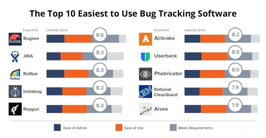 Top easy-to-use bug trackers