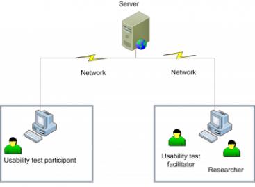 Remote Usability Testing using Wonderland
