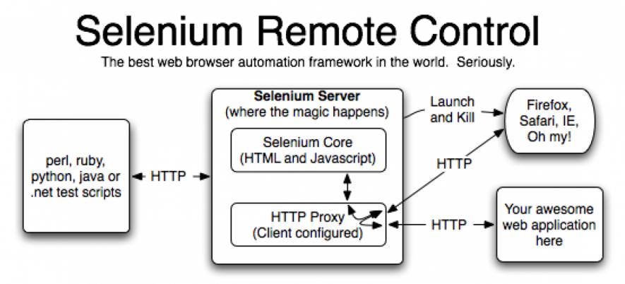 Running Selenium Server Using Custom Firefox Profile