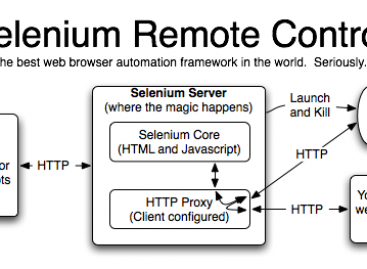 Running Selenium Server Using Custom Firefox Profile