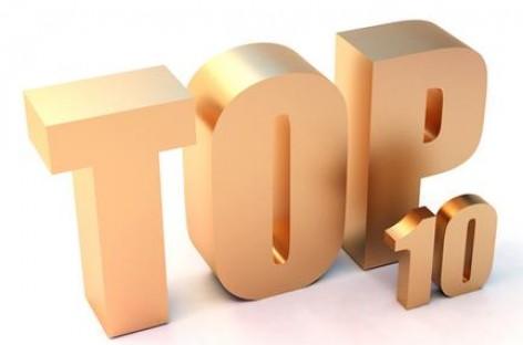 Top 10 Negative Test cases