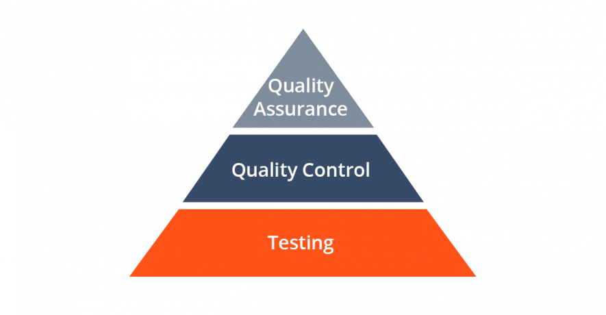 QA vs testing and quality control