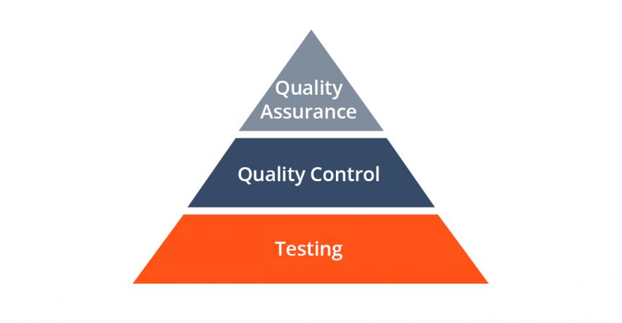 QA vs testing and quality control