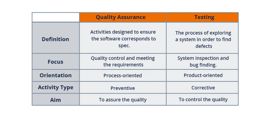 QA and testing differences