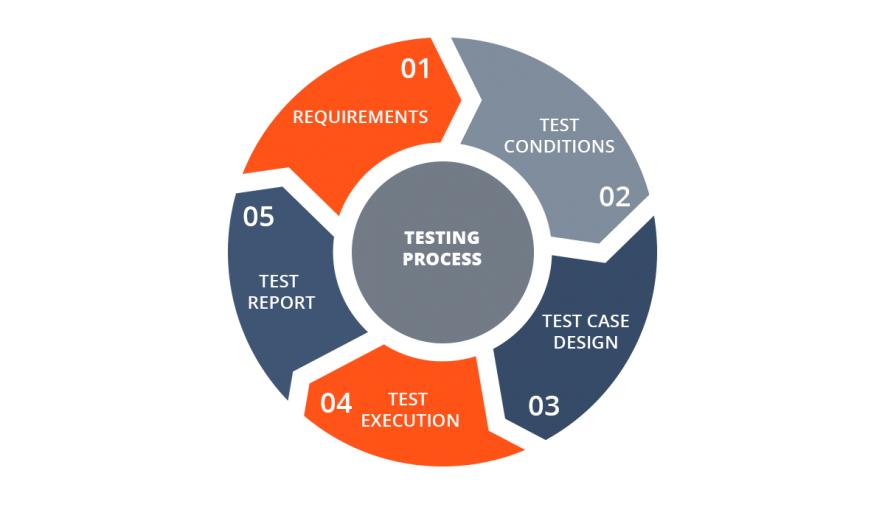 testing process description