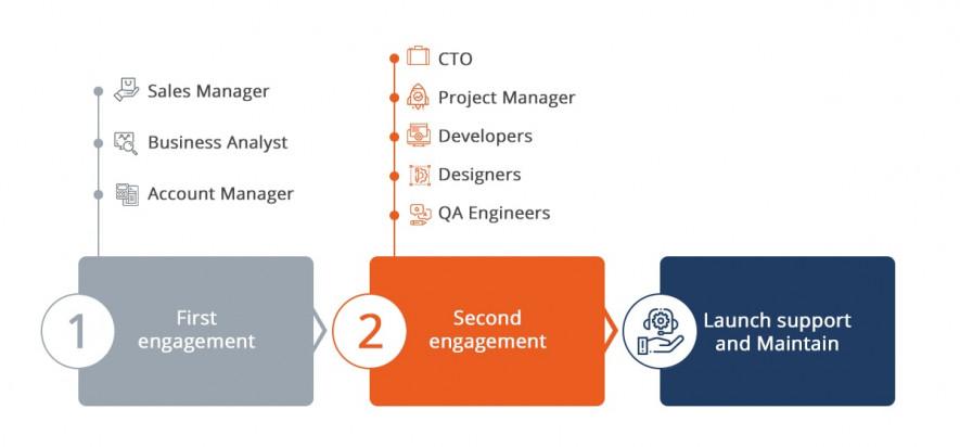Model of team engagement