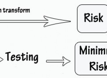 How Does Software Testing Affect Risk?