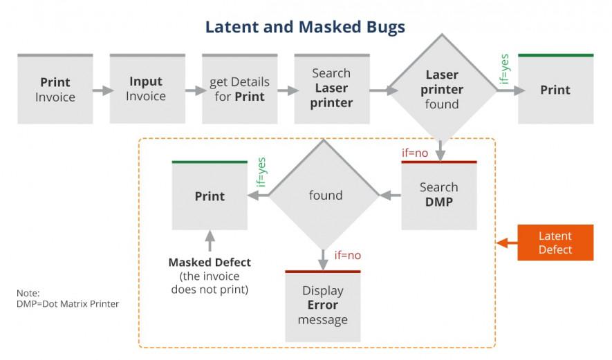 Latent Masked Bugs