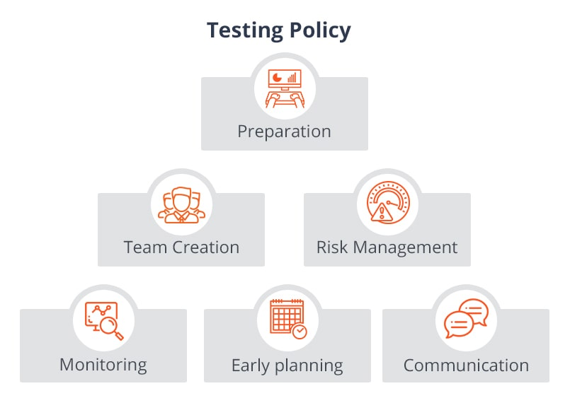 Software Testing Policy