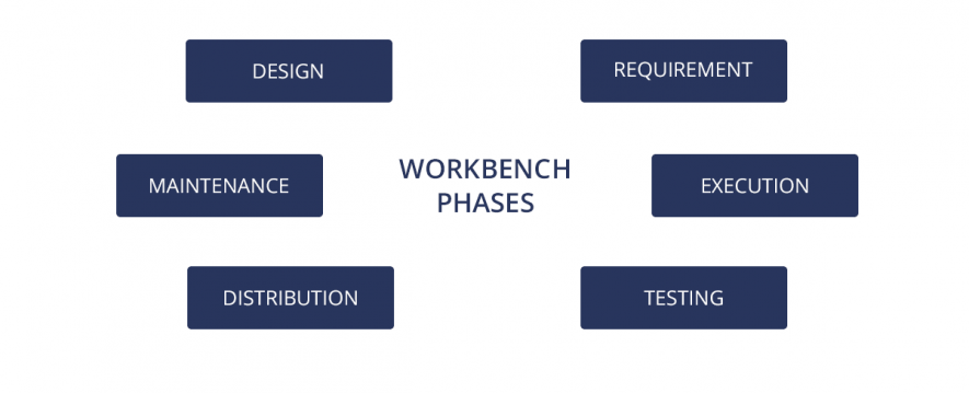 workbench concept phases