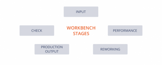 Stages of workbench concept