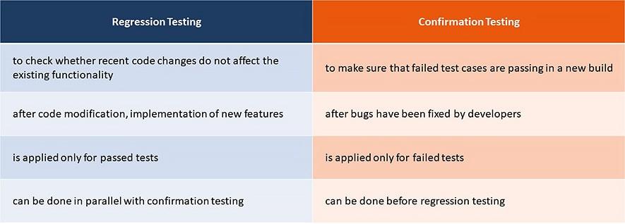 regression vs  confirmation testing