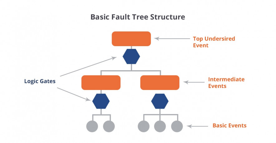 Basic ctructure of failt tree