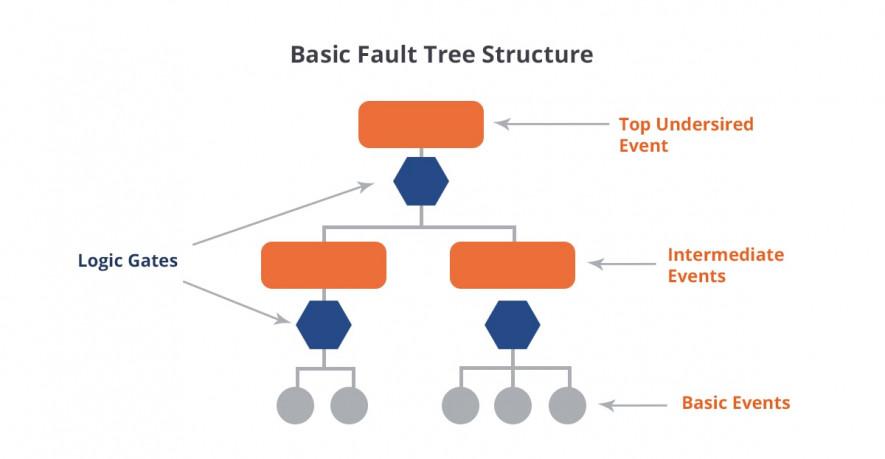 Basic ctructure of failt tree