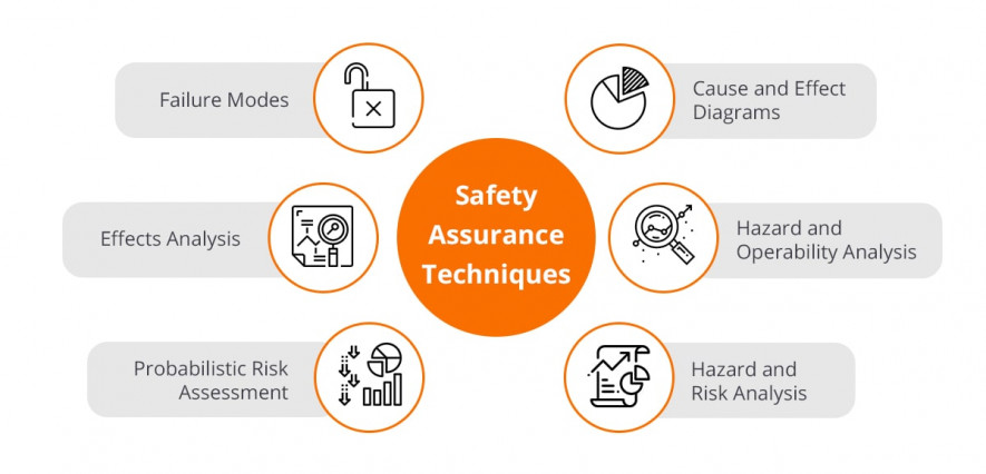 Safety assurance techniques