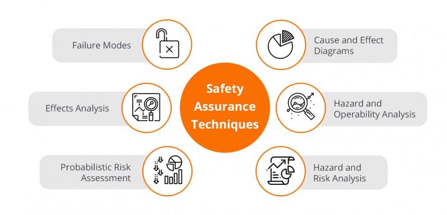 Safety assurance techniques