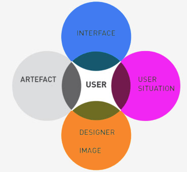 Usability Software Testing As A Part Of User Centered Design Articles Softwaretesters Net