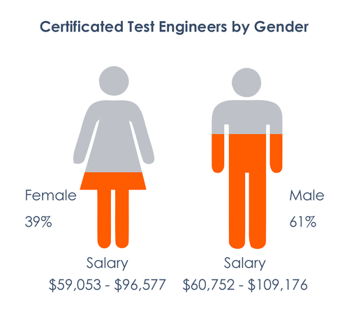 Statistics of certificated testers