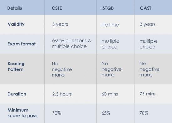 Test certificates comparison
