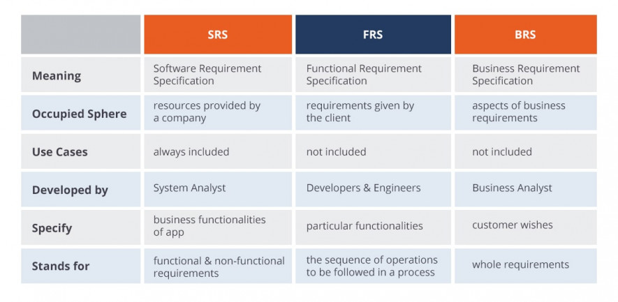 What Are Differences Between SRS, FRS, BRS? | Blog QATestLab