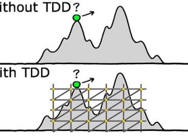 What Is TDD (Test Driven Development)?