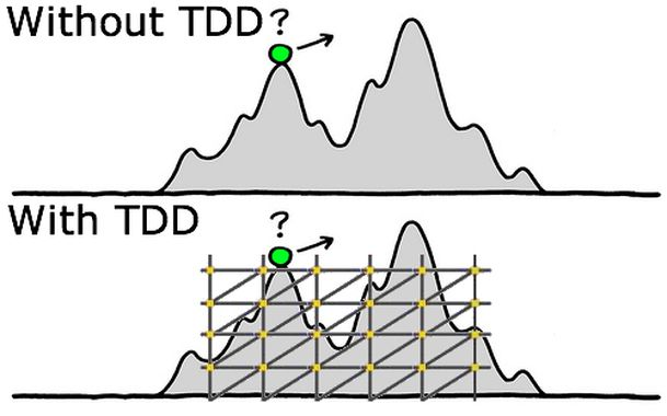 no-TDD_vs_TDD