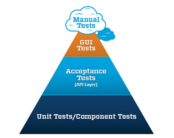shirly-ronen-harel_automated-agile-testing-strategy1377960802889
