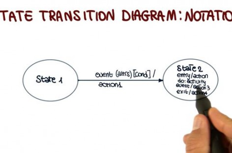 What Is State-Transition Diagram?