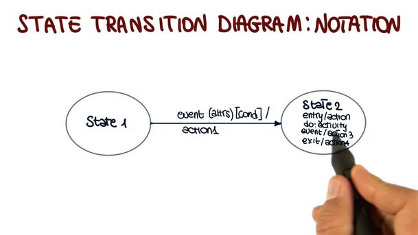 What Is State Transition Diagram Blog Qatestlab