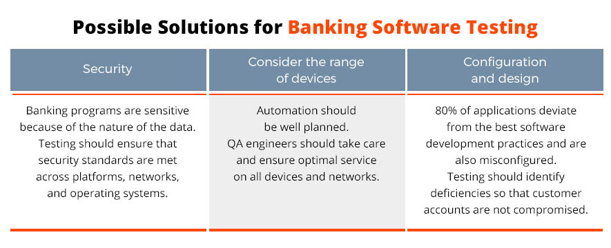 solutions for bank testing