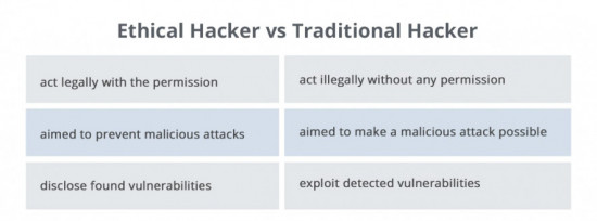Ethical and traditional hacker