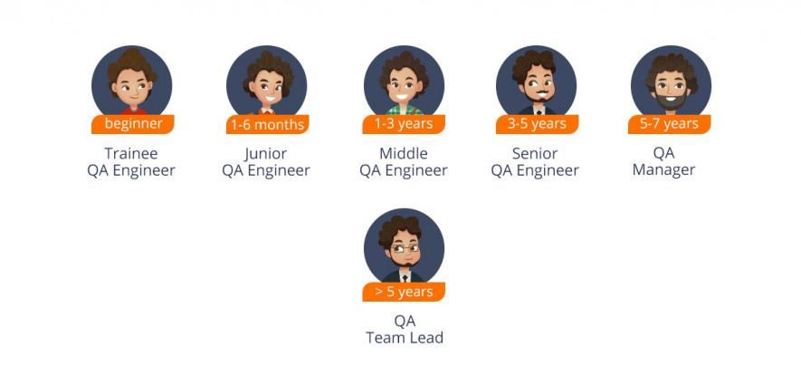 qa position types