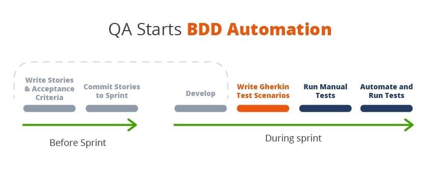 QA and BDD automation