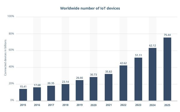 Number of IoT devices
