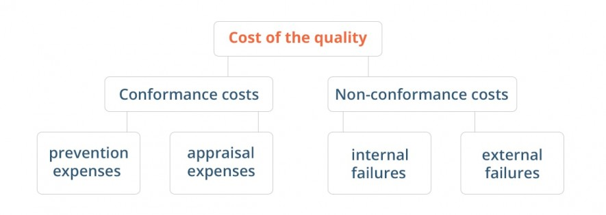 conformance and non-conformance costs