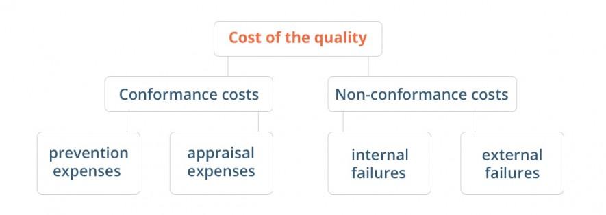 conformance and non-conformance costs