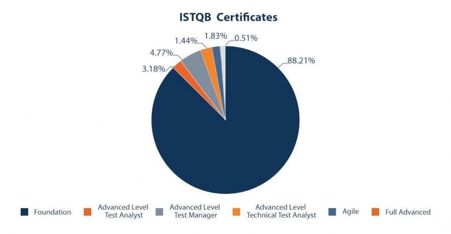 ISTQB certificates percentage per type