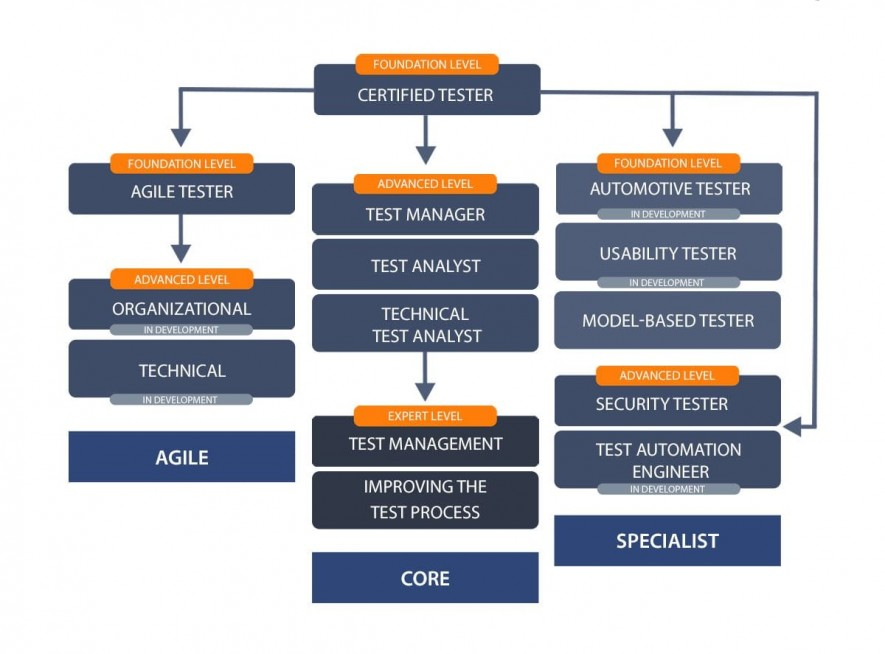 Structure of ISTQB Certification