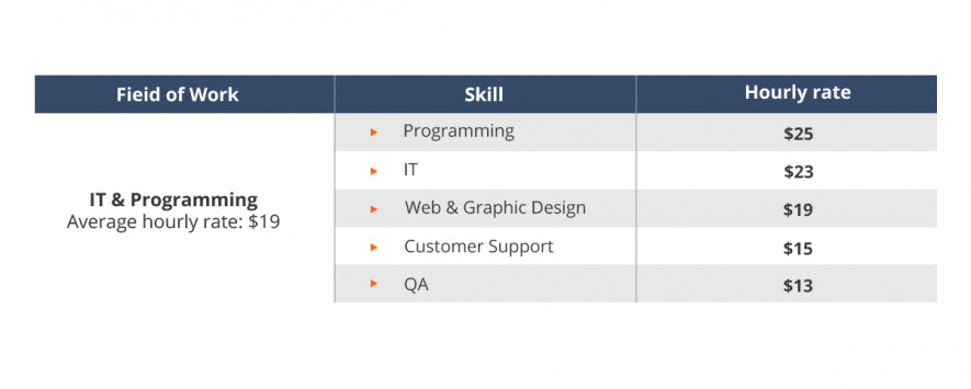 How to become a freelance software tester?