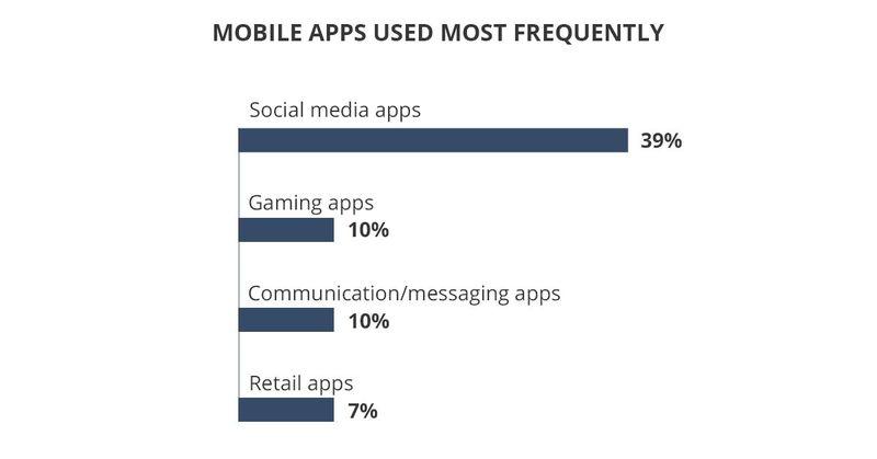 Polular mobile applications