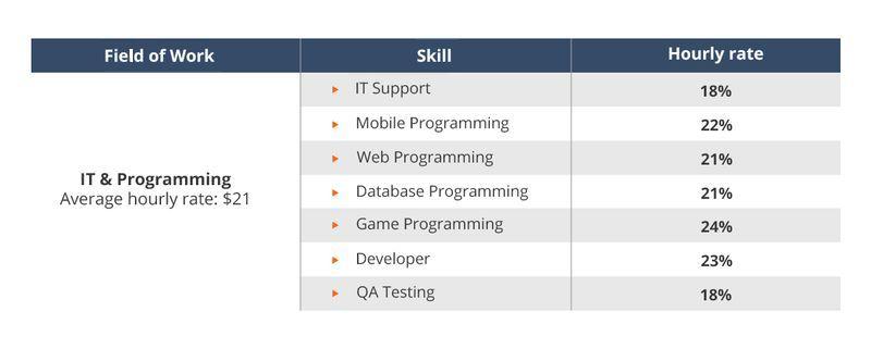 IT freelancers' rates