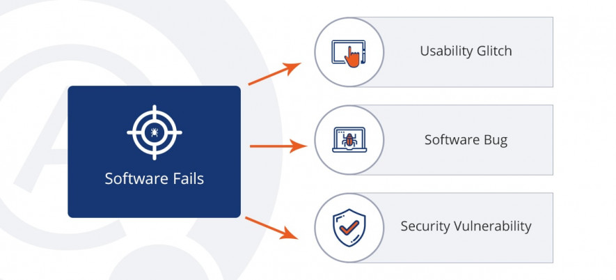 Types of software fails