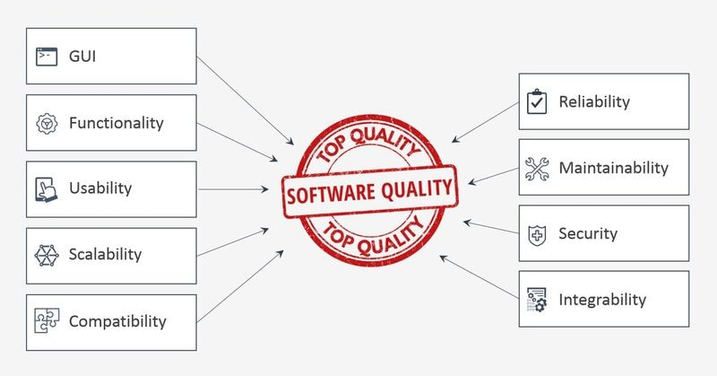 Aspects of software quality