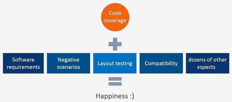 Ensure software quality