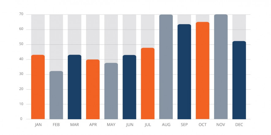 Statistics of bugs 2018