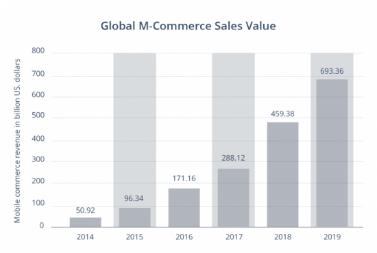 Global m-commerce revenue